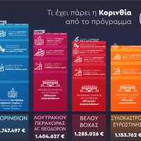 Φιλόδημος 2: Το πιο επιτυχημένο πρόγραμμα χρηματοδότησης της Τοπικής Αυτοδιοίκησης (Αναλυτικοί πίνακες & γραφήματα)
